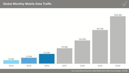 En ny undersøgelse viser, at danskerne i højere grad bruger WiFi end mobildata, når de er på nettet