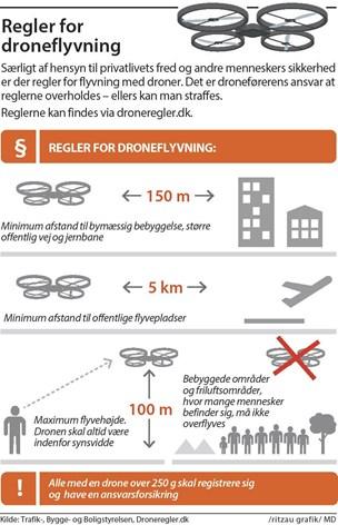 Tusindvis af danskere har taget dronekørekort