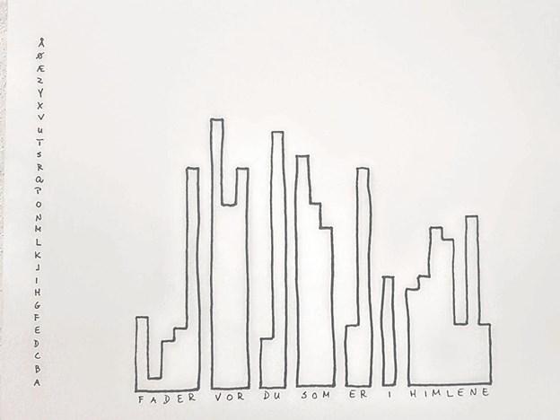 På den lodrette søjle ses alfabetet A-Å. Trækker man en linje fra alfabetet ind over bogstaverne i 'Fader vor ....' dannes et slags diagram. Foto: Karl Erik Hansen Karl Erik Hansen