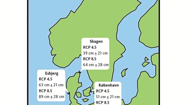 Havniveaustigning i år 2100 fremskrevet for tre danske byer under to scenarier for klimaforandringer. RCP 4.5 repræsenterer et scenarie, hvor Parisaftalen bliver opfyldt. RCP 8.5 repræsenterer et 'business-as-usual' scenarie, hvor udledningen fortsætter med at stige. Illustration: GEUS