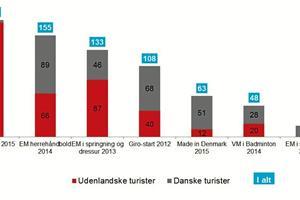 Dana Cup henter 179 millioner til Hjørring