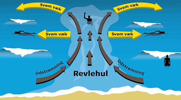 Det er vigtigt at man svømmer langs med stranden for at komme væk fra et revlehul. Illustration Trygfonden.
